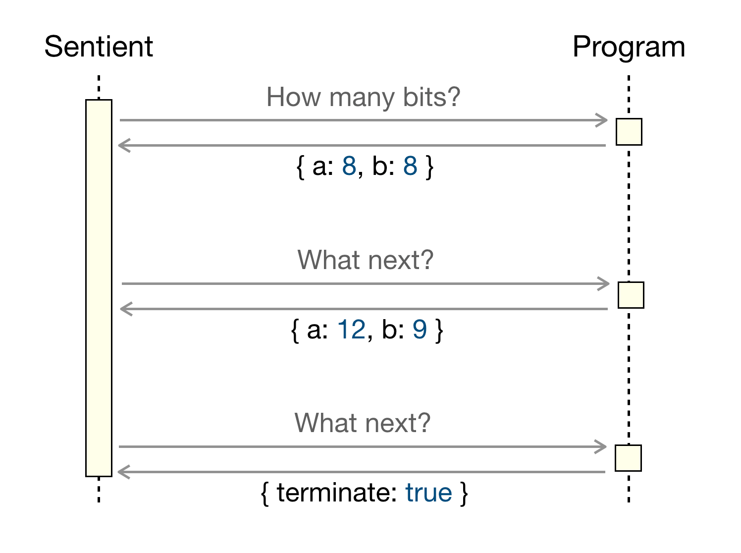 A protocol for approximation